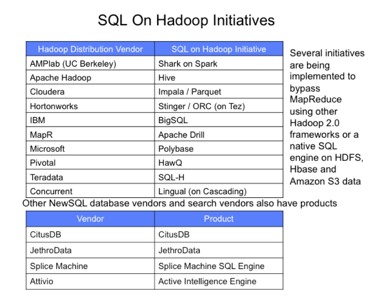 mike ferguson s blog latest opinions from one of europe s some of the sessions on the sql on hadoop were a little disappointing as they focussed on far too much on query benchmarks rather than the challenges of
